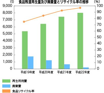 食品残渣再生産量及び廃棄量とリサイクル率の推移
